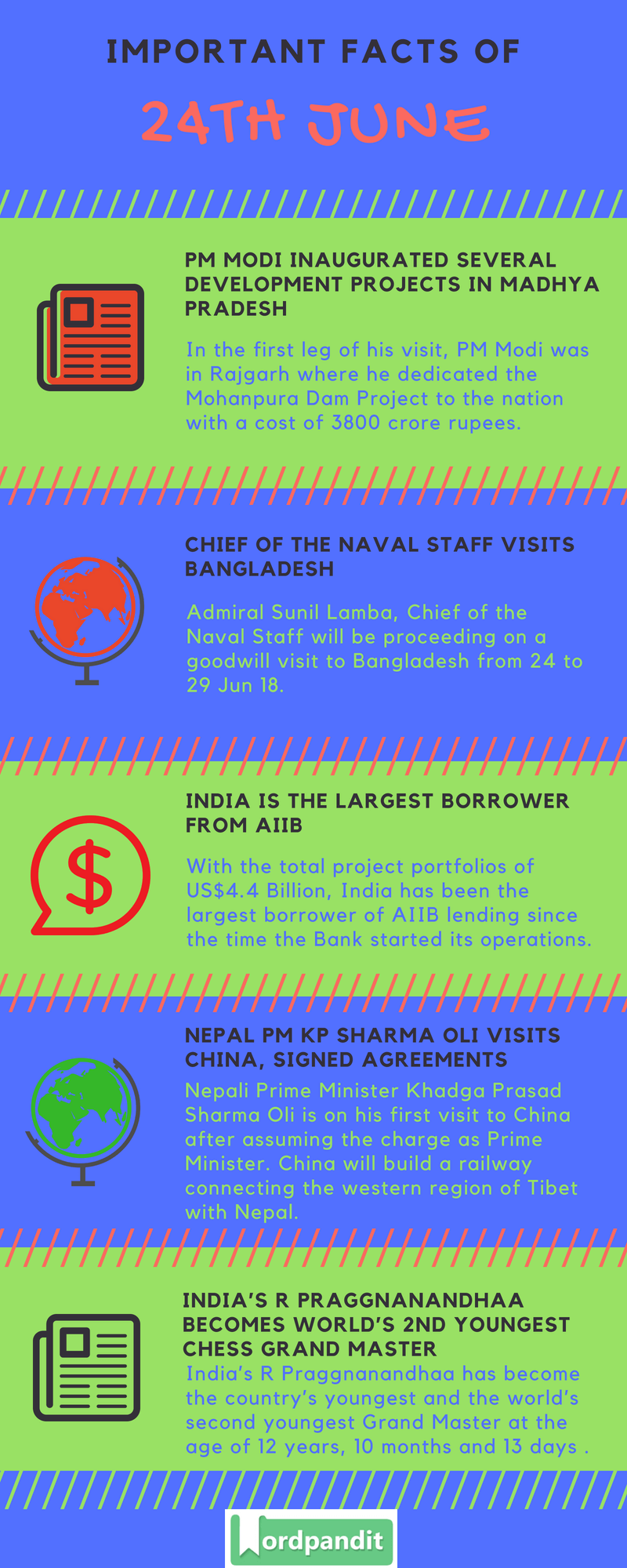 Daily Current Affairs 24 June 2018 Current Affairs Quiz June 24 2018 Current Affairs Infographic