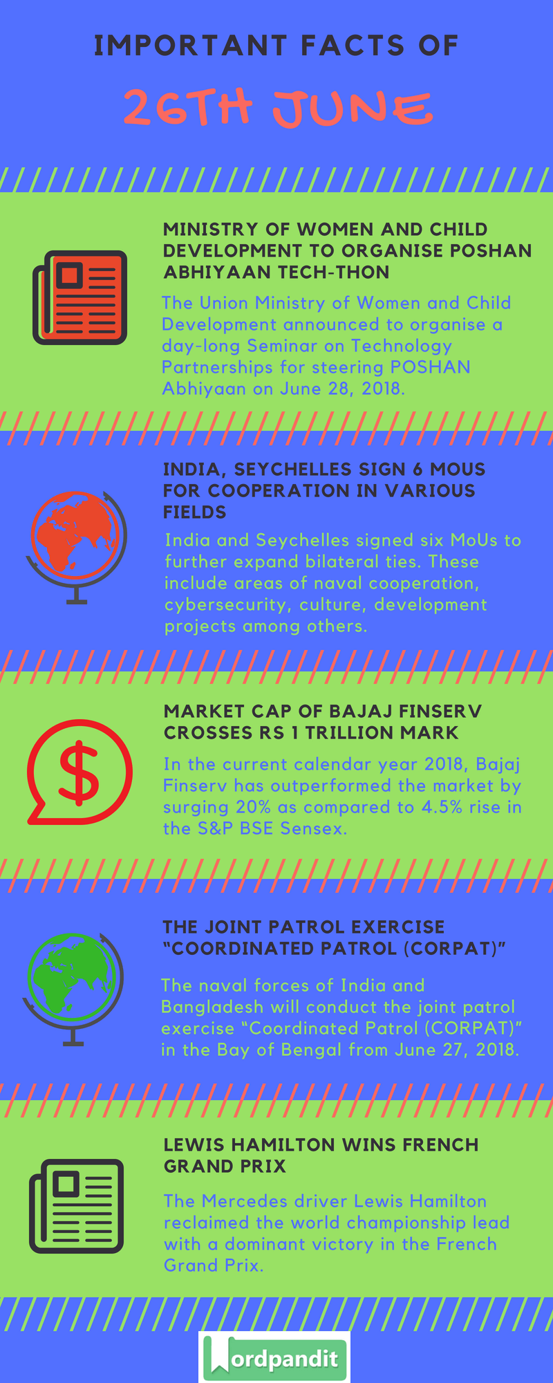 Daily Current Affairs 26 June 2018 Current Affairs Quiz June 26 2018 Current Affairs Infographic