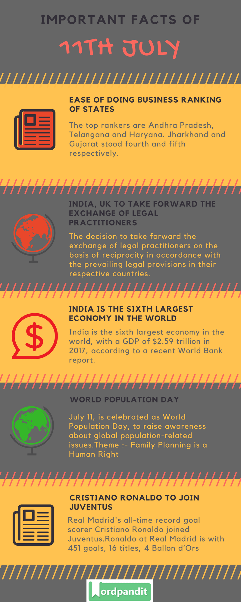 Daily Current Affairs 11 July 2018 Current Affairs Quiz July 11 2018 Current Affairs Infographic