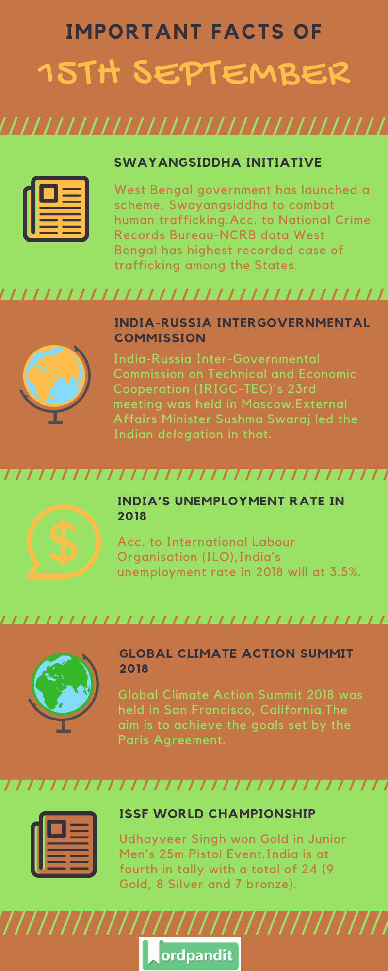 Daily Current Affairs 15 September 2018 Current Affairs Quiz 15 September 2018 Current Affairs Infographic