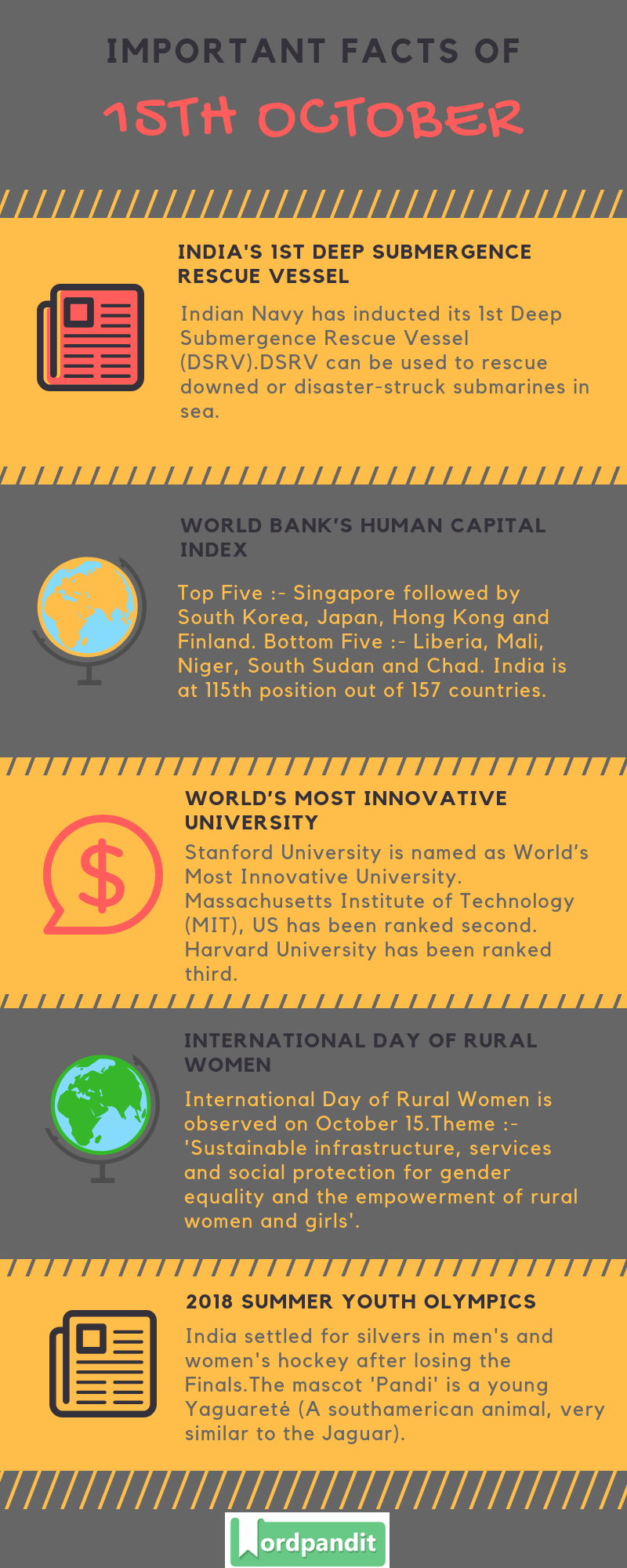 Daily Current Affairs 15 October 2018 Current Affairs Quiz 15 October 2018 Current Affairs Infographic
