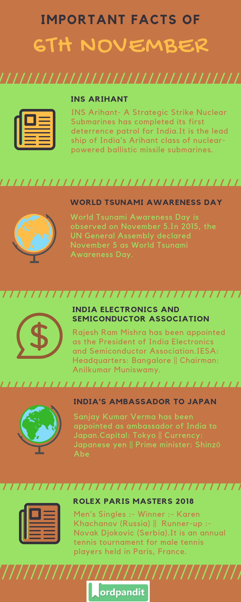 Daily Current Affairs 6 November 2018 Current Affairs Quiz 6 November 2018 Current Affairs Infographic