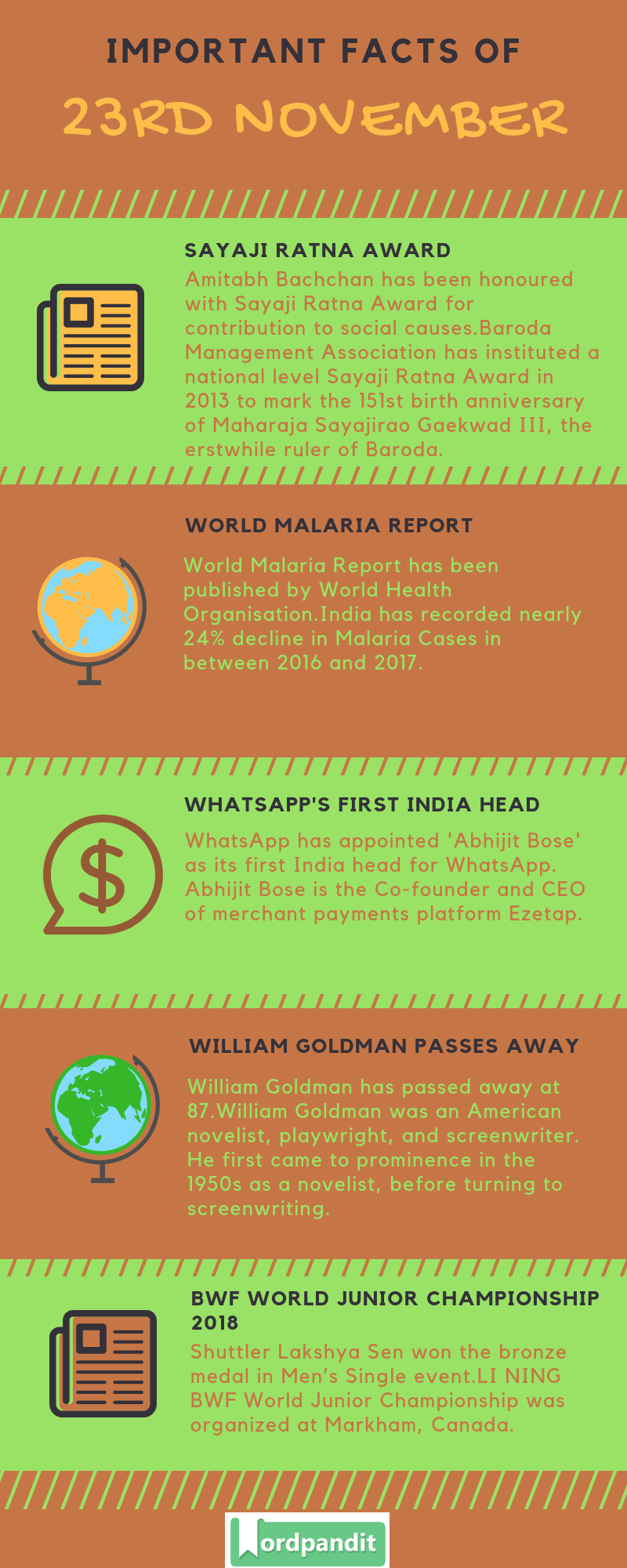 Daily Current Affairs 23 November 2018 Current Affairs Quiz 23 November 2018 Current Affairs Infographic