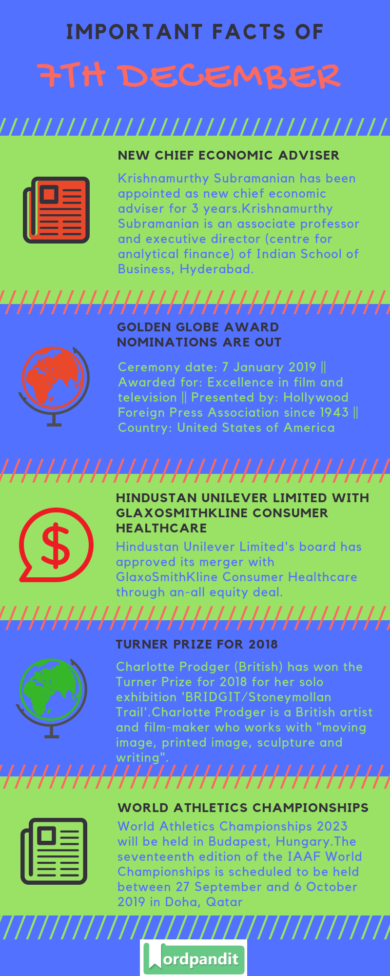 Daily Current Affairs 7 December 2018 Current Affairs Quiz 7 December 2018 Current Affairs Infographic