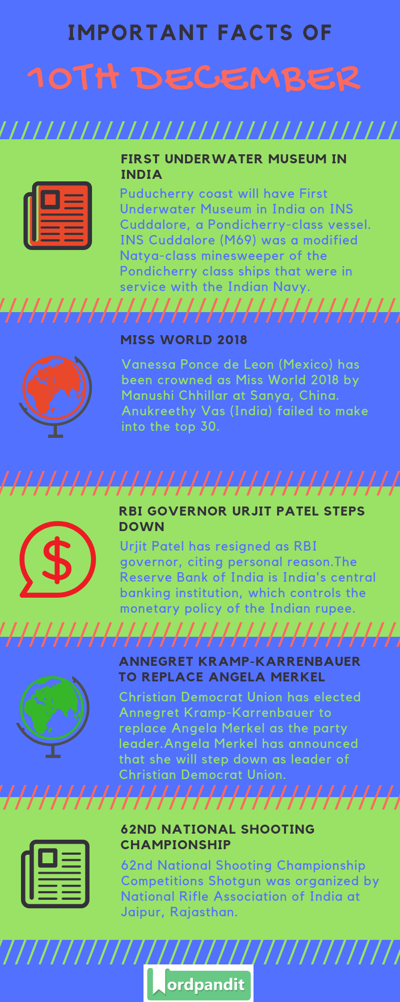 Daily Current Affairs 10 December 2018 Current Affairs Quiz 10 December 2018 Current Affairs Infographic