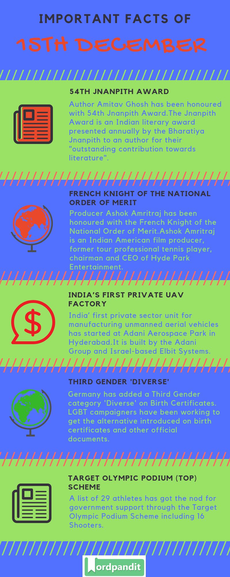 Daily Current Affairs 15 December 2018 Current Affairs Quiz 15 December 2018 Current Affairs Infographic