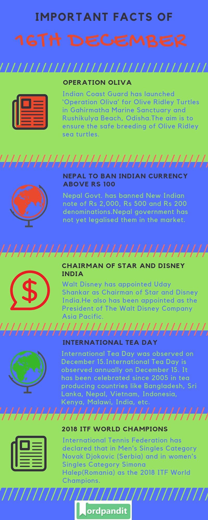 Daily Current Affairs 16 December 2018 Current Affairs Quiz 16 December 2018 Current Affairs Infographic