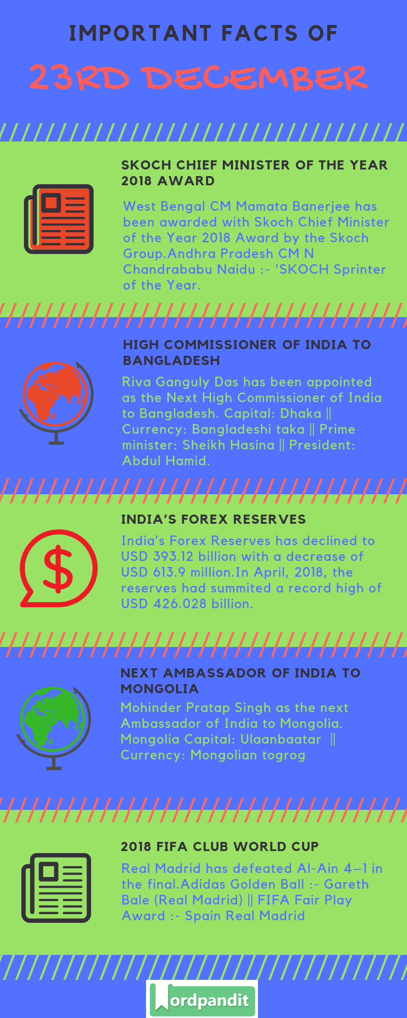 Daily Current Affairs 23 December 2018 Current Affairs Quiz 23 December 2018 Current Affairs Infographic