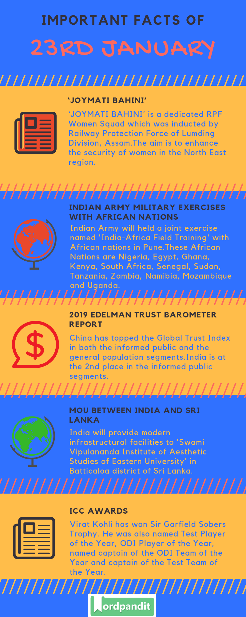 Daily Current Affairs 23 January 2019 Current Affairs Quiz 23 January 2019 Current Affairs Infographic