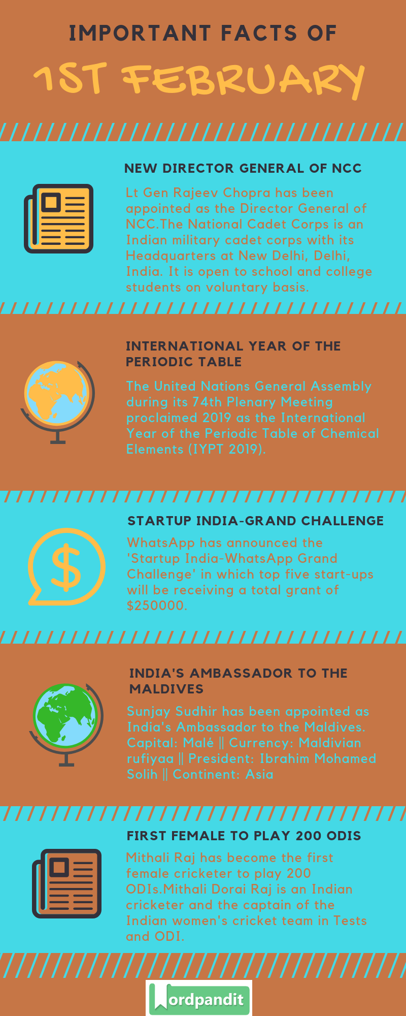 Daily Current Affairs 1 February 2019 Current Affairs Quiz 1 February 2019 Current Affairs Infographic