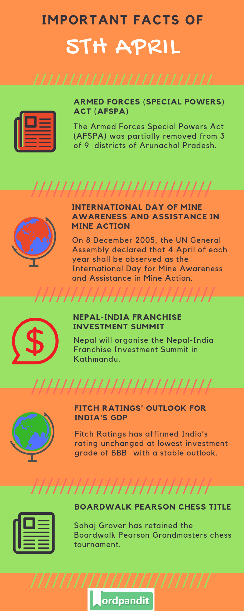 Daily Current Affairs 5 April 2019 Current Affairs Quiz 5 April 2019 Current Affairs Infographic