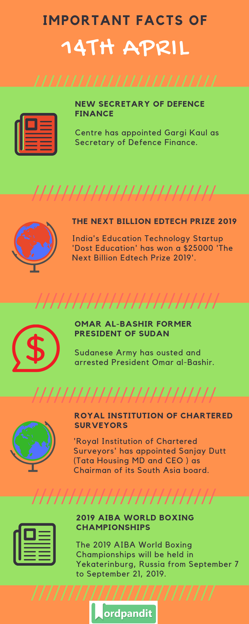 Daily Current Affairs 14 April 2019 Current Affairs Quiz 14 April 2019 Current Affairs Infographic