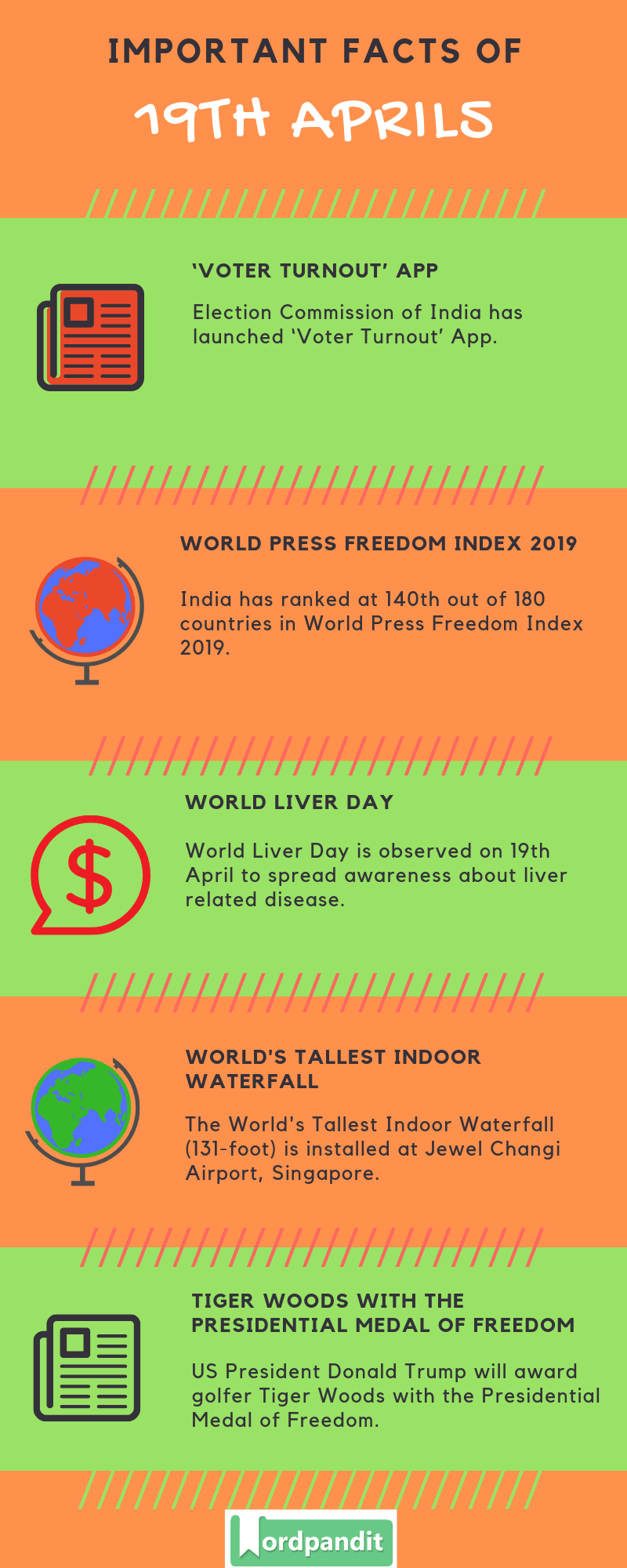 Daily Current Affairs 19 April 2019 Current Affairs Quiz 19 April 2019 Current Affairs Infographic