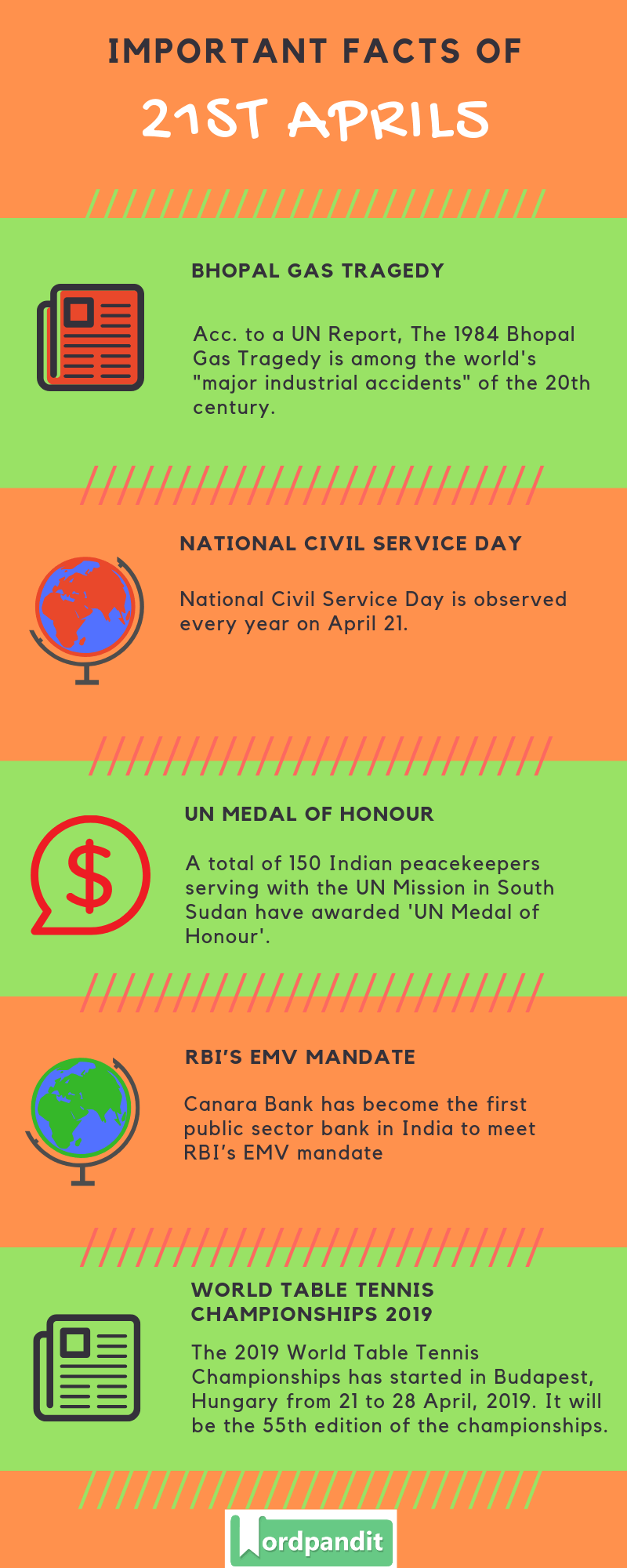 Daily Current Affairs 21 April 2019 Current Affairs Quiz 21 April 2019 Current Affairs Infographic