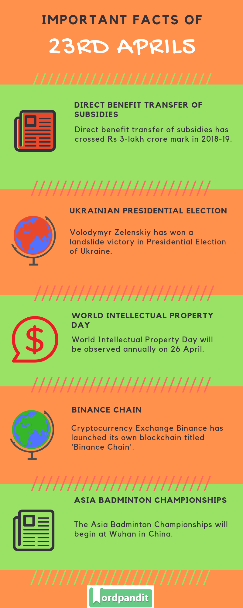 Daily Current Affairs 23 April 2019 Current Affairs Quiz 23 April 2019 Current Affairs Infographic