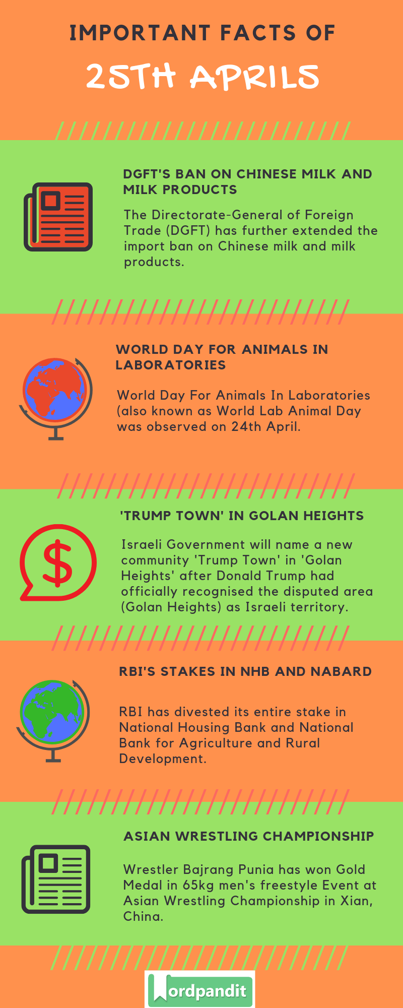 Daily Current Affairs 25 April 2019 Current Affairs Quiz 25 April 2019 Current Affairs Infographic