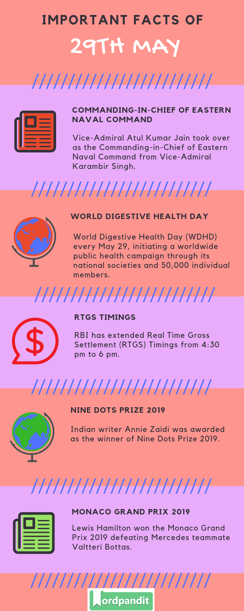 Daily Current Affairs 29 May 2019 Current Affairs Quiz 29 May 2019 Current Affairs Infographic