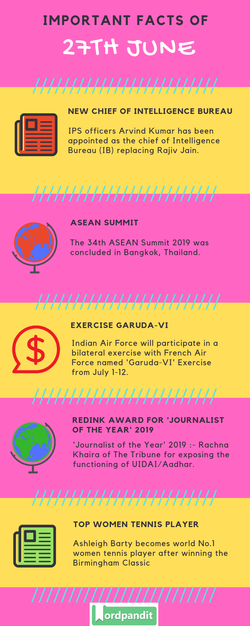 Daily Current Affairs 27 June 2019 Current Affairs Quiz 27 June 2019 Current Affairs Infographic