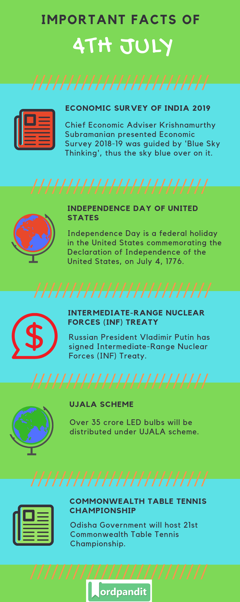 Daily Current Affairs 4 July 2019 Current Affairs Quiz 4 July 2019 Current Affairs Infographic