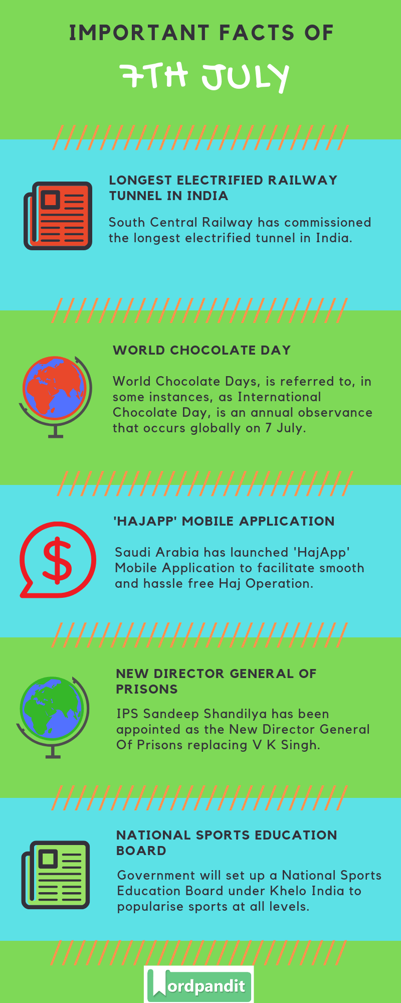 Daily Current Affairs 7 July 2019 Current Affairs Quiz 7 July 2019 Current Affairs Infographic