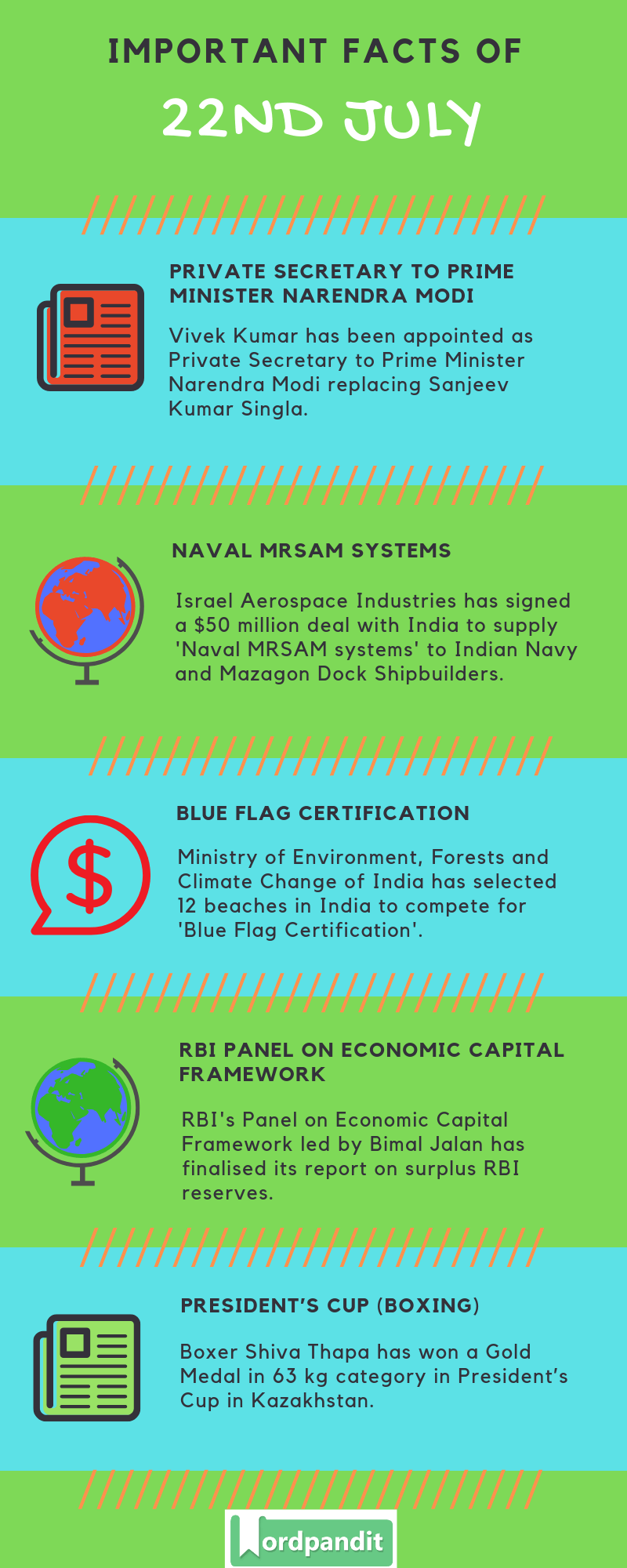 Daily Current Affairs 22 July 2019 Current Affairs Quiz 22 July 2019 Current Affairs Infographic
