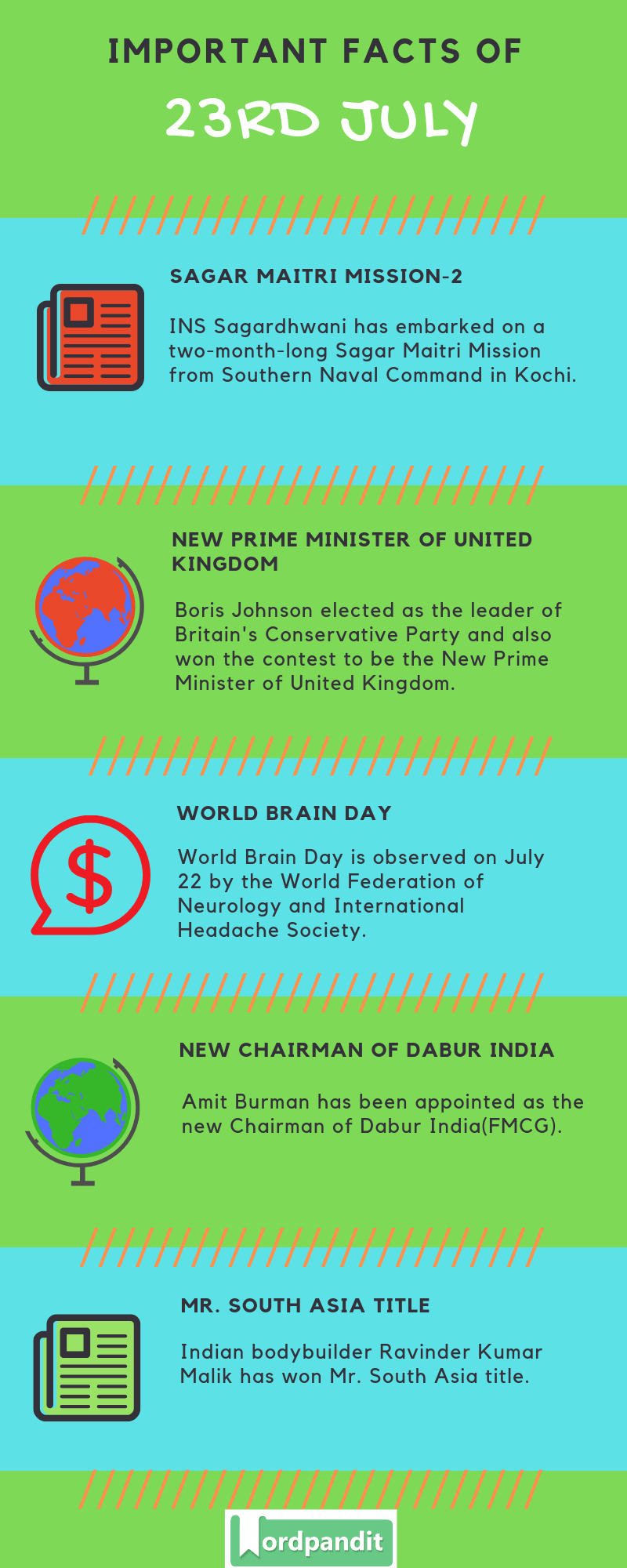 Daily Current Affairs 23 July 2019 Current Affairs Quiz 23 July 2019 Current Affairs Infographic