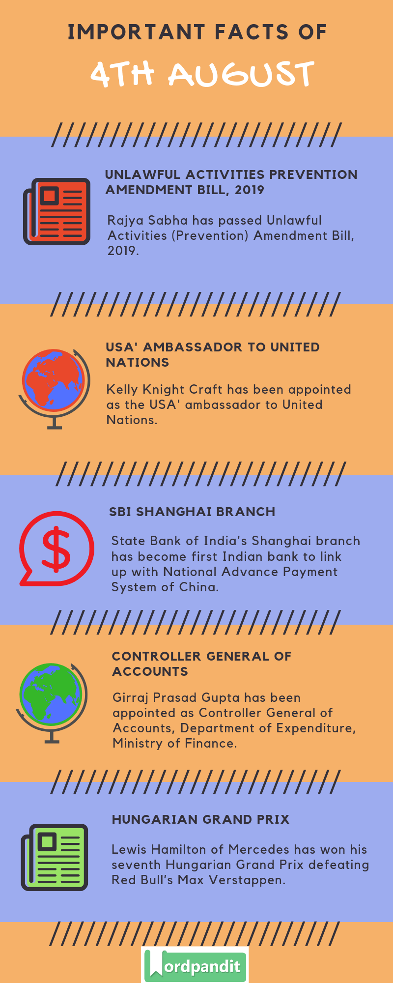 Daily Current Affairs 4 August 2019 Current Affairs Quiz 4 August 2019 Current Affairs Infographic