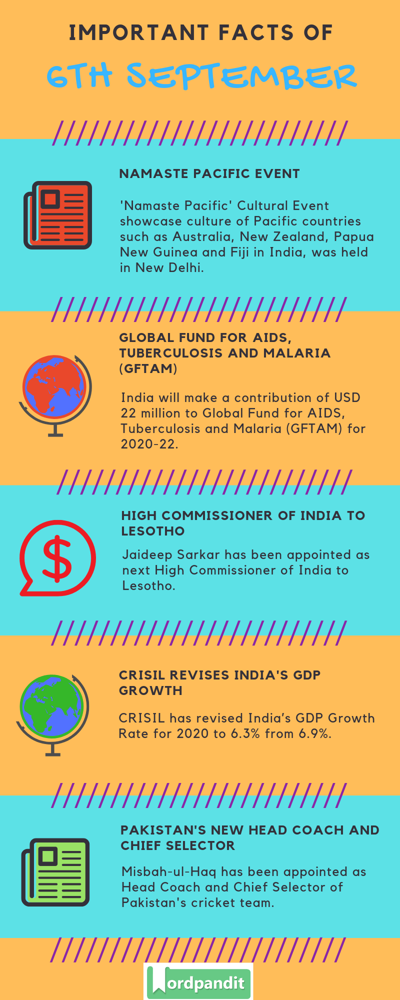 Daily Current Affairs 6 September 2019 Current Affairs Quiz 6 September 2019 Current Affairs Infographic