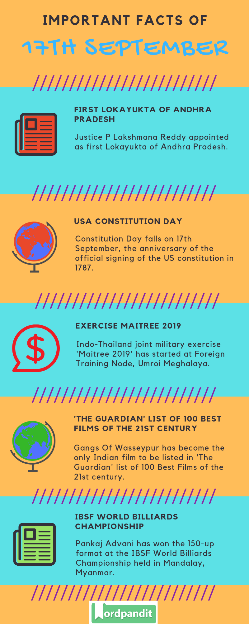 Daily Current Affairs 17 September 2019 Current Affairs Quiz 17 September 2019 Current Affairs Infographic