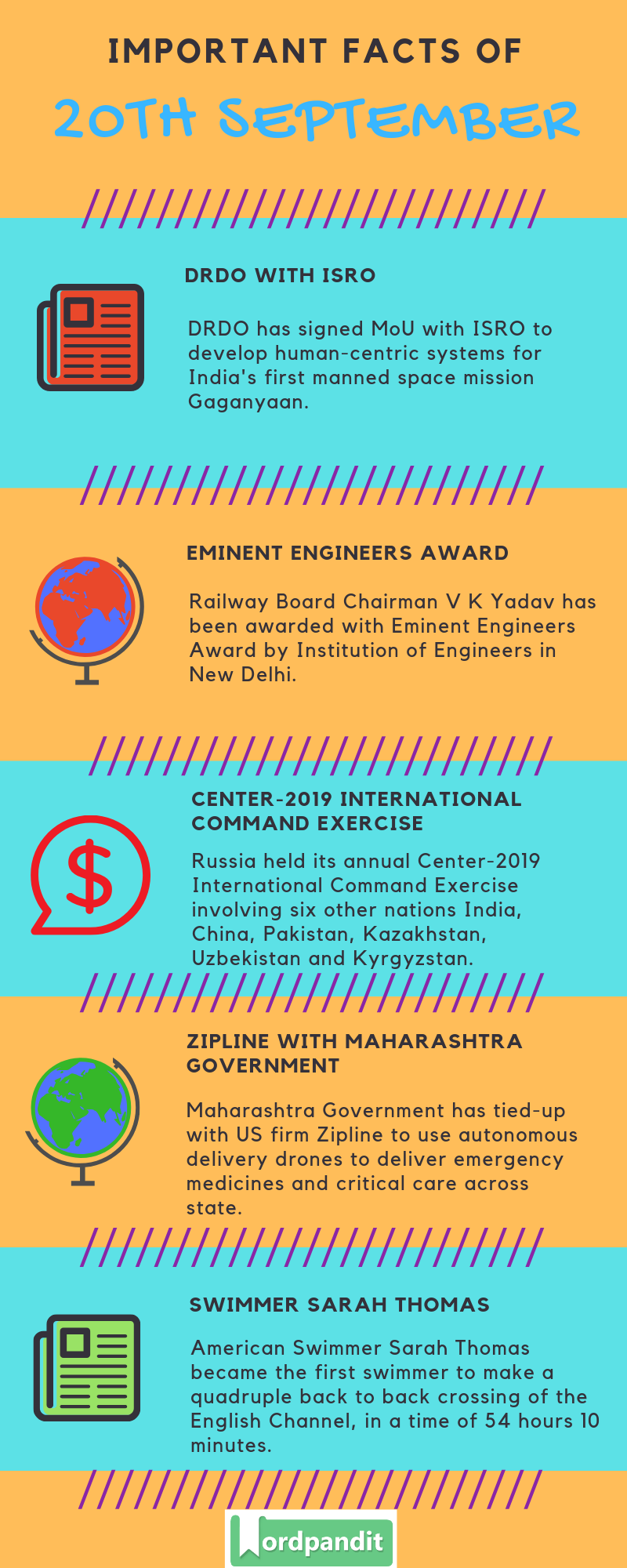 Daily Current Affairs 20 September 2019 Current Affairs Quiz 20 September 2019 Current Affairs Infographic