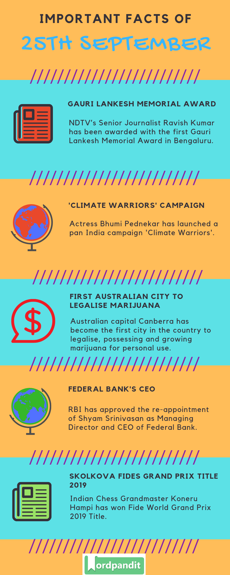 Daily Current Affairs 25 September 2019 Current Affairs Quiz 25 September 2019 Current Affairs Infographic