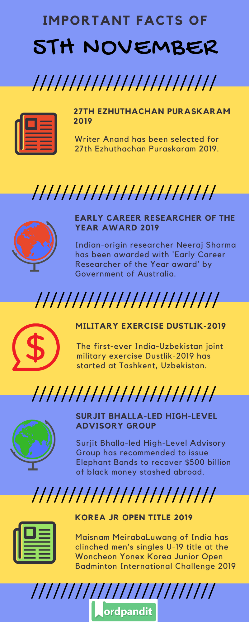Daily Current Affairs 5 November 2019 Current Affairs Quiz 5 November 2019 Current Affairs Infographic