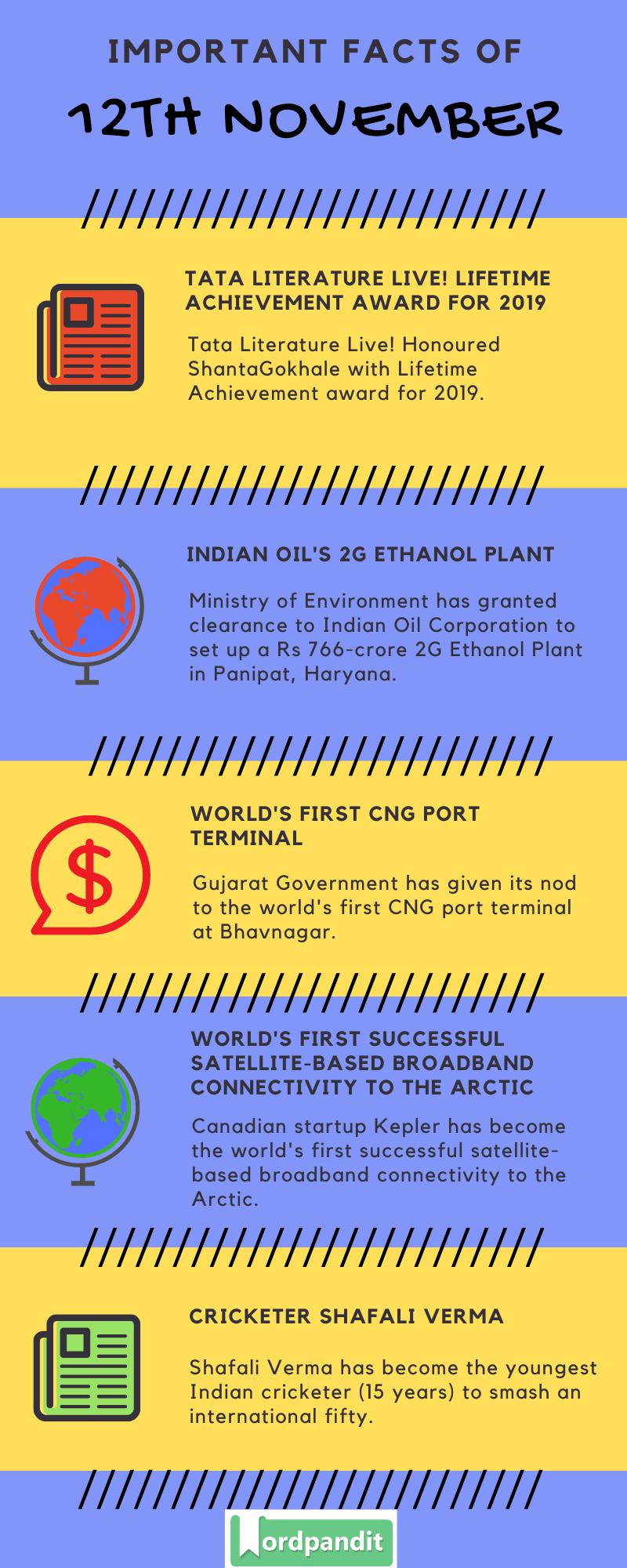 Daily Current Affairs 12 November 2019 Current Affairs Quiz 12 November 2019 Current Affairs Infographic