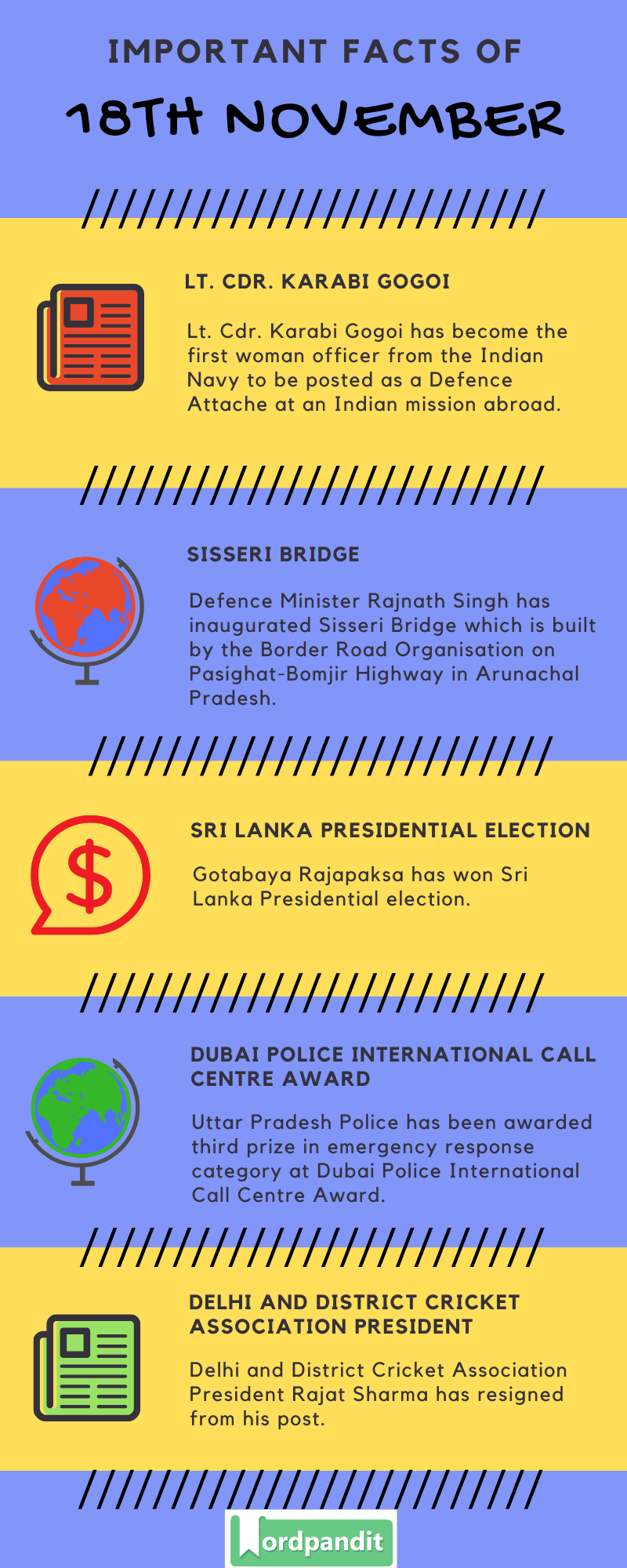 Daily Current Affairs 18 November 2019 Current Affairs Quiz 18 November 2019 Current Affairs Infographic