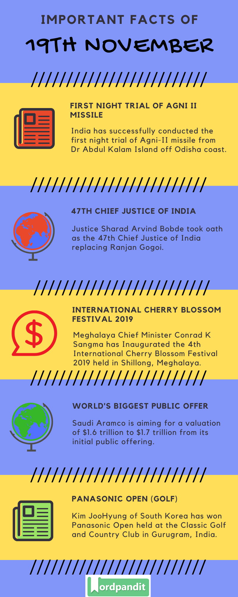 Daily Current Affairs 19 November 2019 Current Affairs Quiz 19 November 2019 Current Affairs Infographic