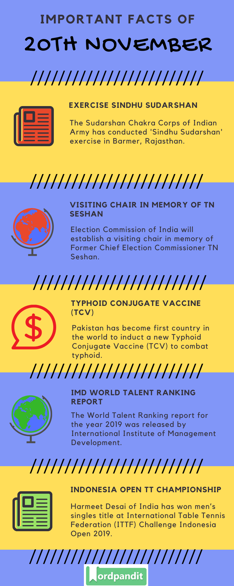 Daily Current Affairs 20 November 2019 Current Affairs Quiz 20 November 2019 Current Affairs Infographic