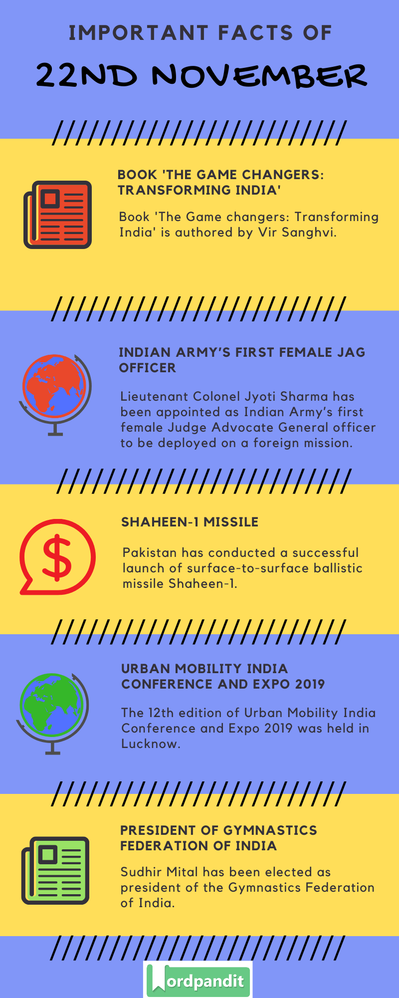 Daily Current Affairs 22 November 2019 Current Affairs Quiz 22 November 2019 Current Affairs Infographic