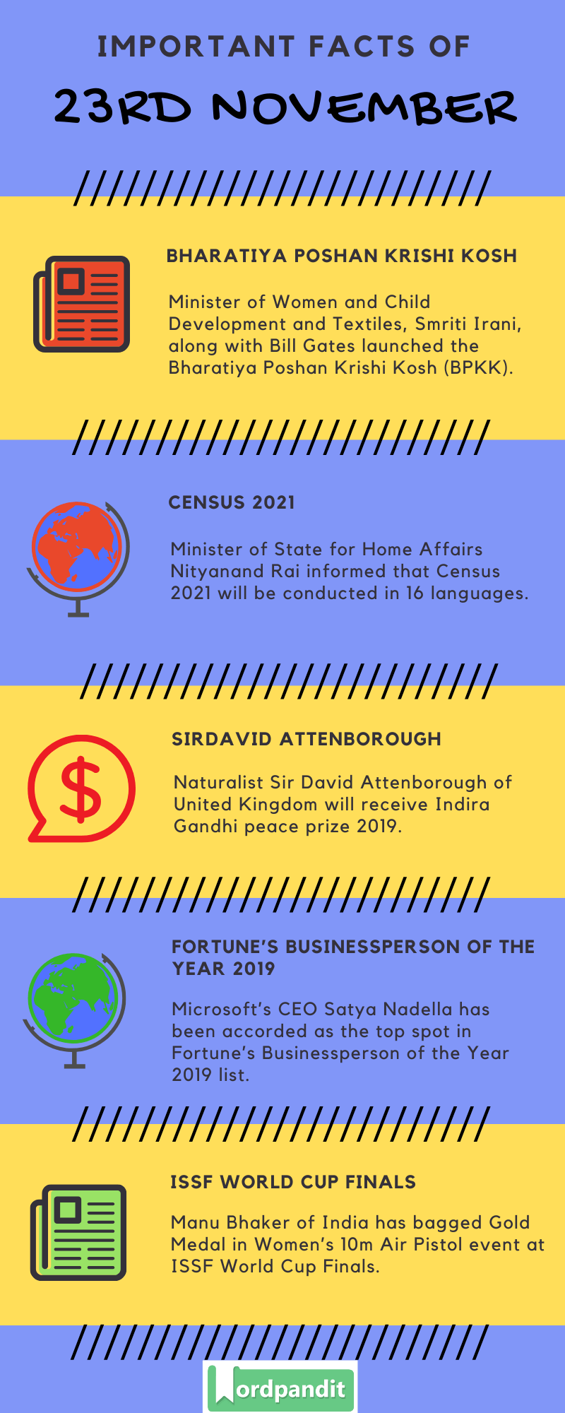 Daily Current Affairs 23 November 2019 Current Affairs Quiz 23 November 2019 Current Affairs Infographic