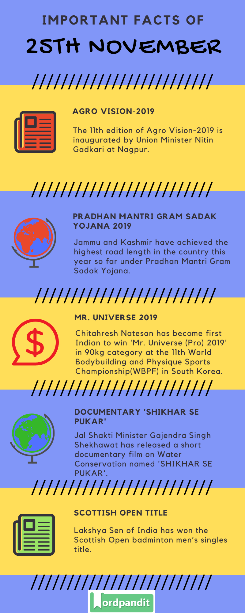 Daily Current Affairs 25 November 2019 Current Affairs Quiz 25 November 2019 Current Affairs Infographic