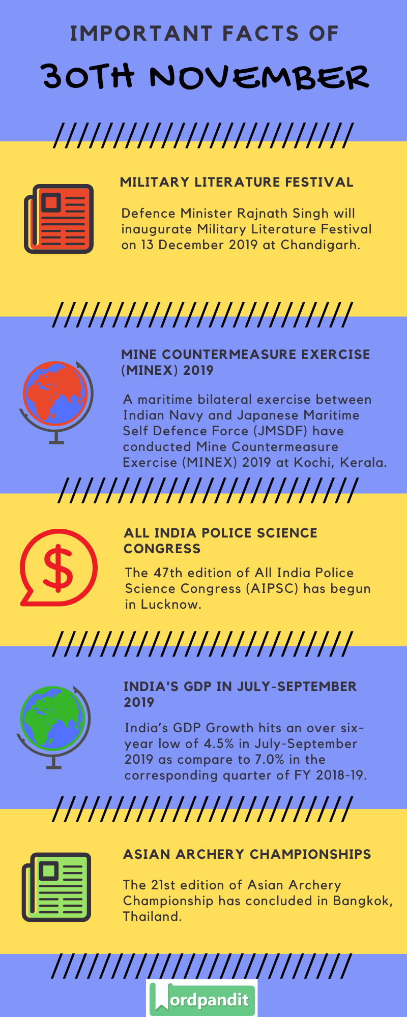 Daily Current Affairs 30 November 2019 Current Affairs Quiz 30 November 2019 Current Affairs Infographic