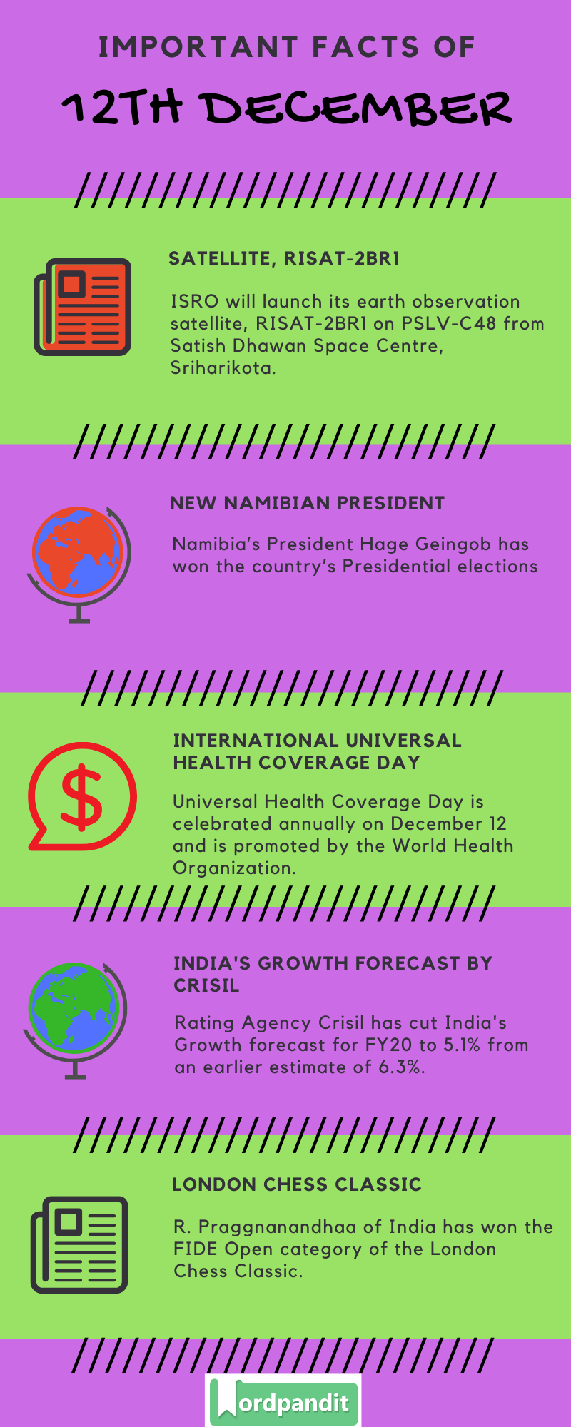 Daily Current Affairs 12 December 2019 Current Affairs Quiz 12 December 2019 Current Affairs Infographic