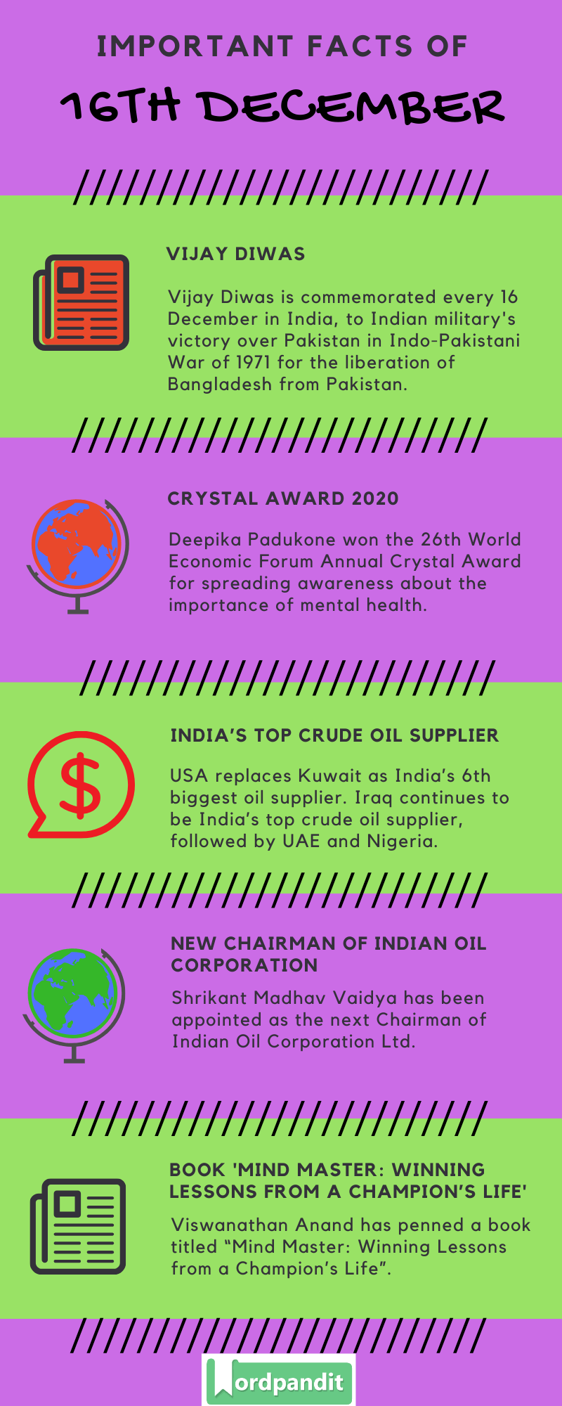 Daily Current Affairs 16 December 2019 Current Affairs Quiz 16 December 2019 Current Affairs Infographic