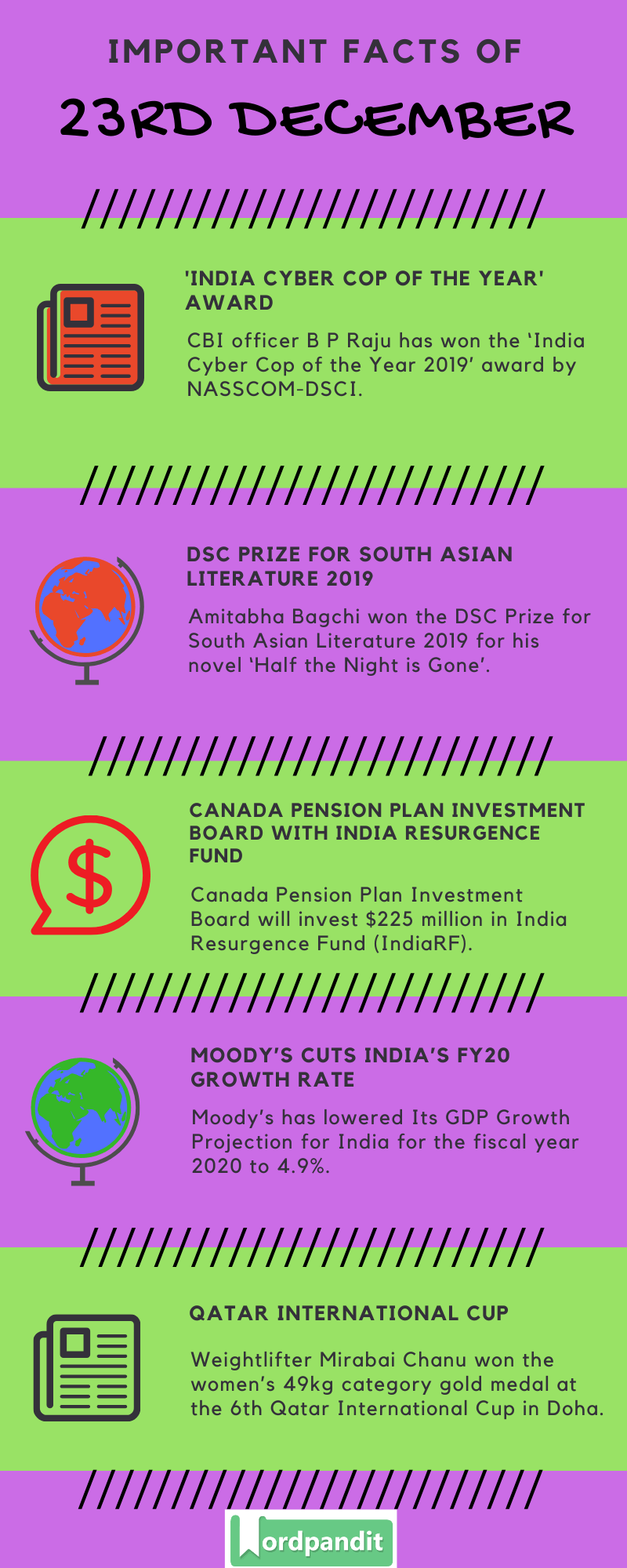Daily Current Affairs 23 December 2019 Current Affairs Quiz 23 December 2019 Current Affairs Infographic