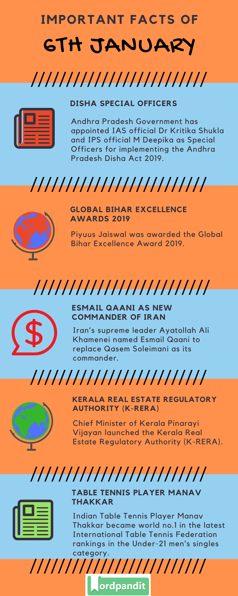Daily Current Affairs 6 January 2020 Current Affairs Quiz 6 January 2020 Current Affairs Infographic