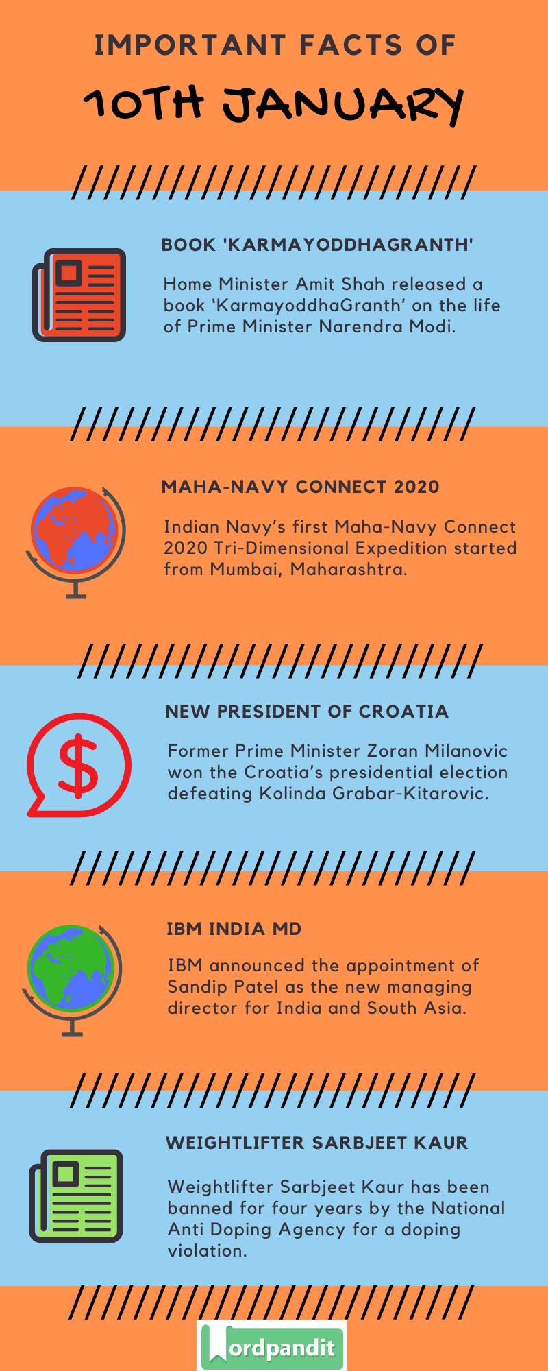 Daily Current Affairs 10 January 2020 Current Affairs Quiz 10 January 2020 Current Affairs Infographic