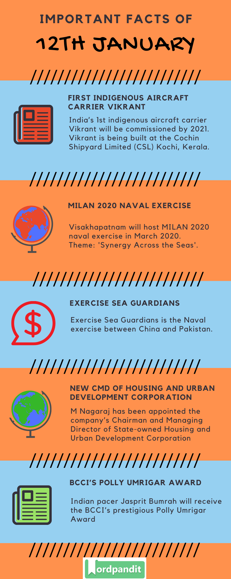 Daily Current Affairs 12 January 2020 Current Affairs Quiz 12 January 2020 Current Affairs Infographic