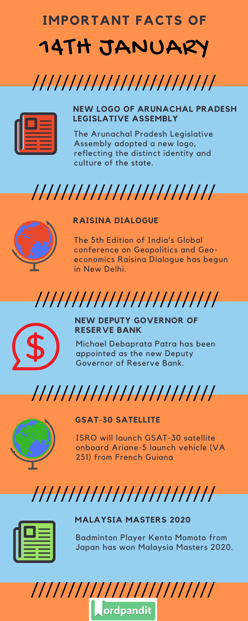 Daily Current Affairs 14 January 2020 Current Affairs Quiz 14 January 2020 Current Affairs Infographic