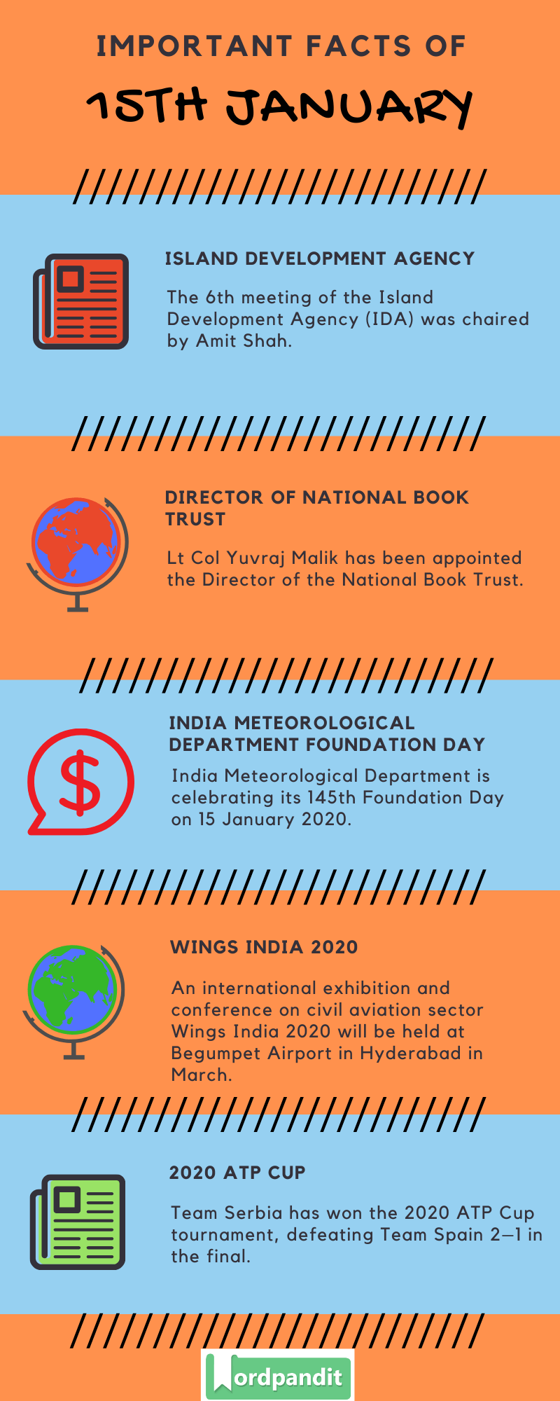 Daily Current Affairs 15 January 2020 Current Affairs Quiz 15 January 2020 Current Affairs Infographic