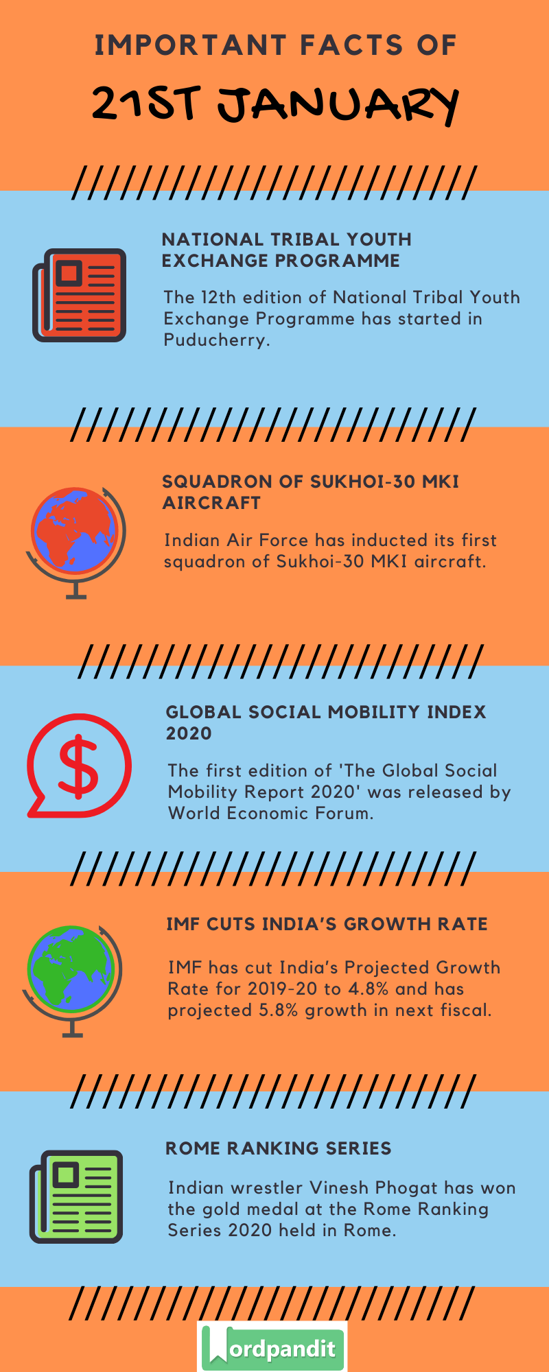 Daily Current Affairs 21 January 2020 Current Affairs Quiz 21 January 2020 Current Affairs Infographic