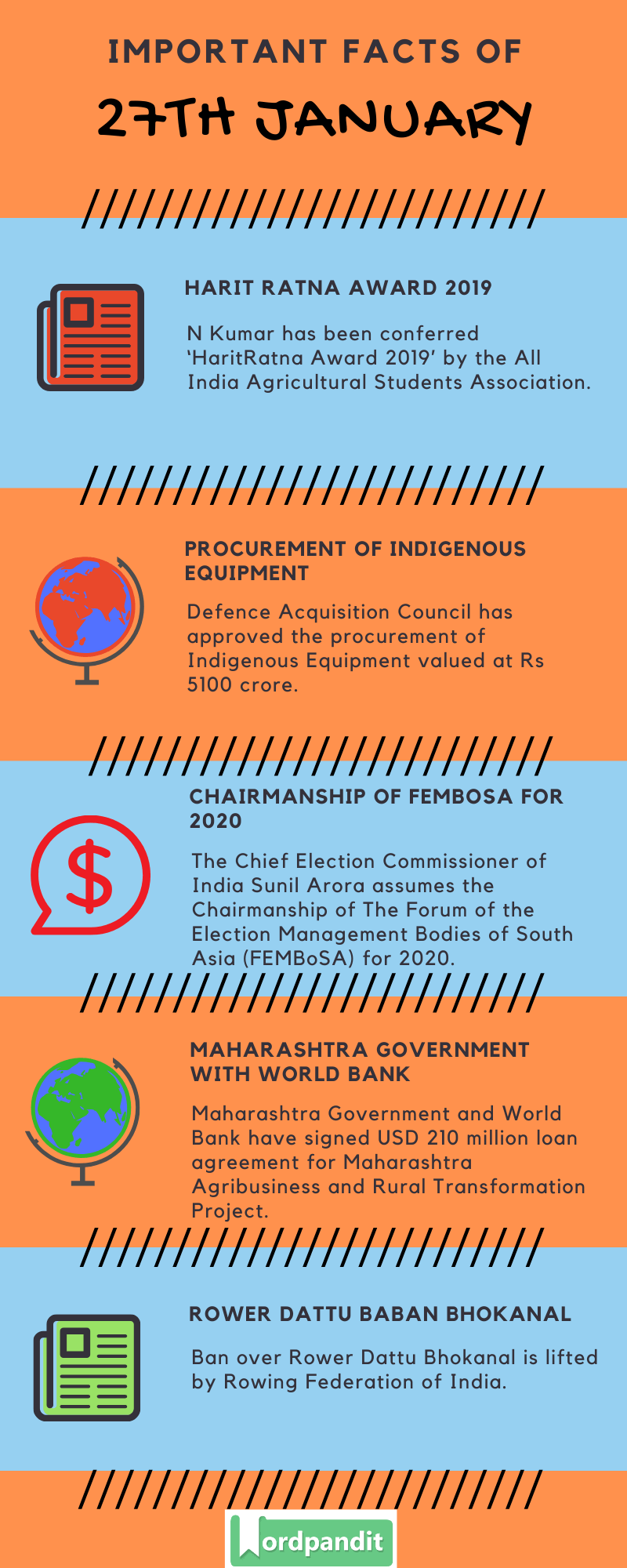 Daily Current Affairs 27 January 2020 Current Affairs Quiz 27 January 2020 Current Affairs Infographic